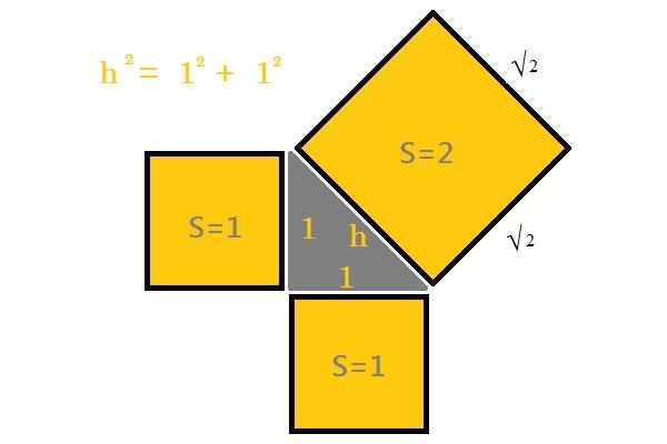 SQRT of 2 Pythagoras